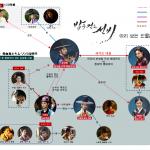 取り急ぎイ・ジュンギ『夜を歩く士』ドラマ人物関係図(ちょっと日本語入り)で予習しておこう。